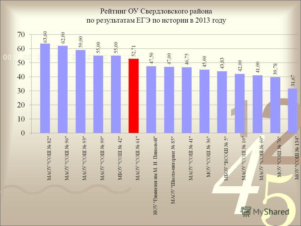 Рейтинг ОУ Свердловского района по результатам ЕГЭ по истории в 2013 году