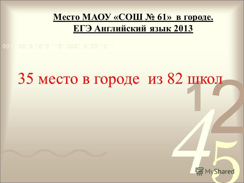 Место МАОУ «СОШ 61» в городе. ЕГЭ Английский язык 2013 35 место в городе из 82 школ