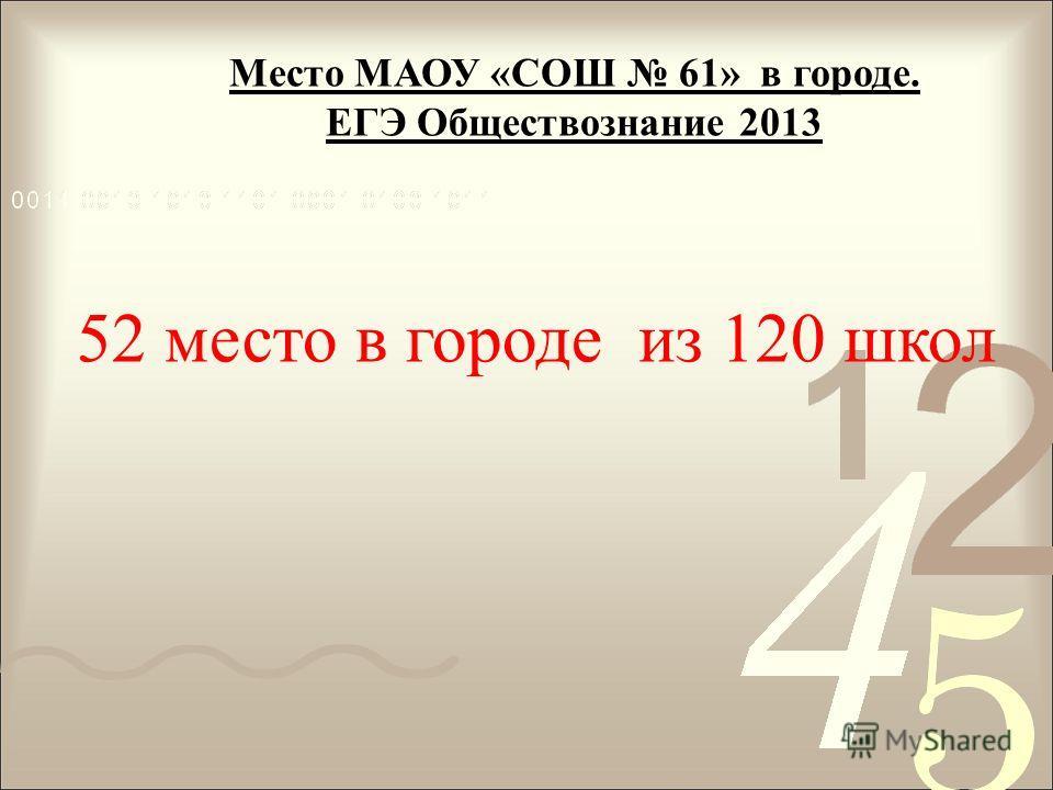Место МАОУ «СОШ 61» в городе. ЕГЭ Обществознание 2013 52 место в городе из 120 школ