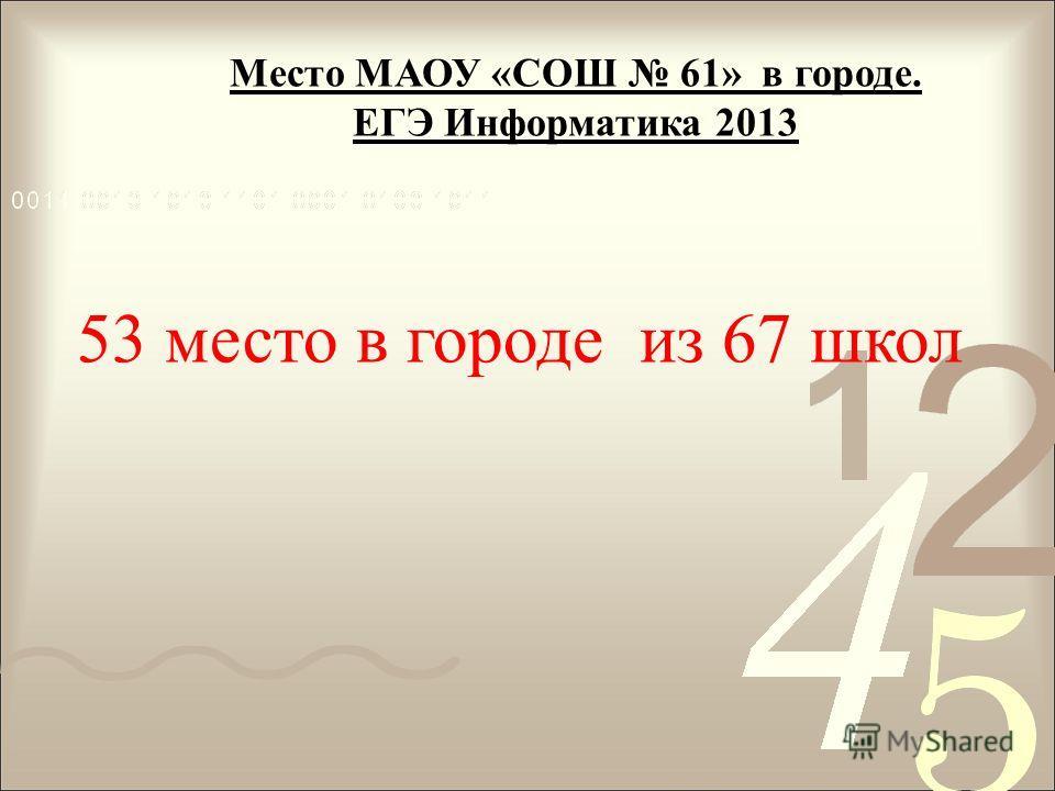 Место МАОУ «СОШ 61» в городе. ЕГЭ Информатика 2013 53 место в городе из 67 школ