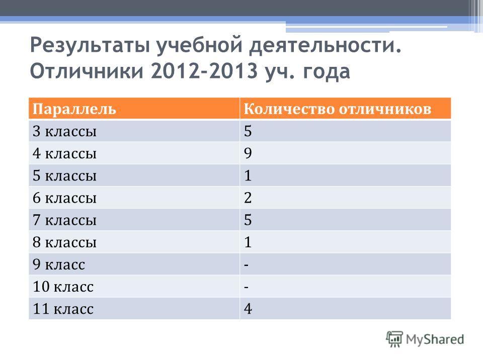 Результаты учебной деятельности. Отличники 2012-2013 уч. года ПараллельКоличество отличников 3 классы5 4 классы9 5 классы1 6 классы2 7 классы5 8 классы1 9 класс- 10 класс- 11 класс4
