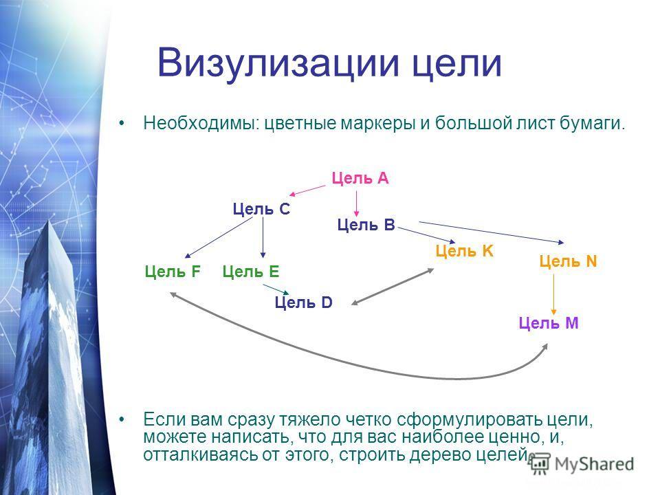 Визулизации цели Необходимы: цветные маркеры и большой лист бумаги. Если вам сразу тяжело четко сформулировать цели, можете написать, что для вас наиболее ценно, и, отталкиваясь от этого, строить дерево целей. Цель N Цель A Цель B Цель C Цель D Цель