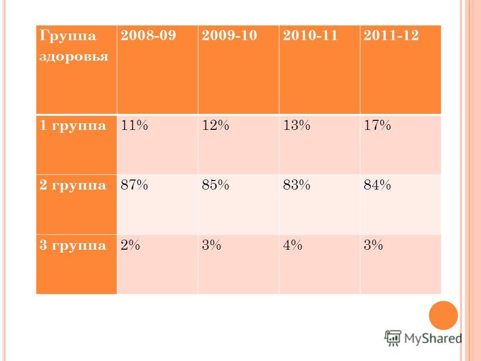 С РАВНИТЕЛЬНЫЙ АНАЛИЗ ПО ГРУППАМ ЗДОРОВЬЯ У ДОШКОЛЬНИКОВ ПОКАЗАЛ ДИНАМИКУ И ОТРАЖАЕТ СЛЕДУЮЩЕЕ : Группа здоровья 2008-092009-102010-112011-12 1 группа 11%12%13%17% 2 группа 87%85%83%84% 3 группа 2%3%4%3%
