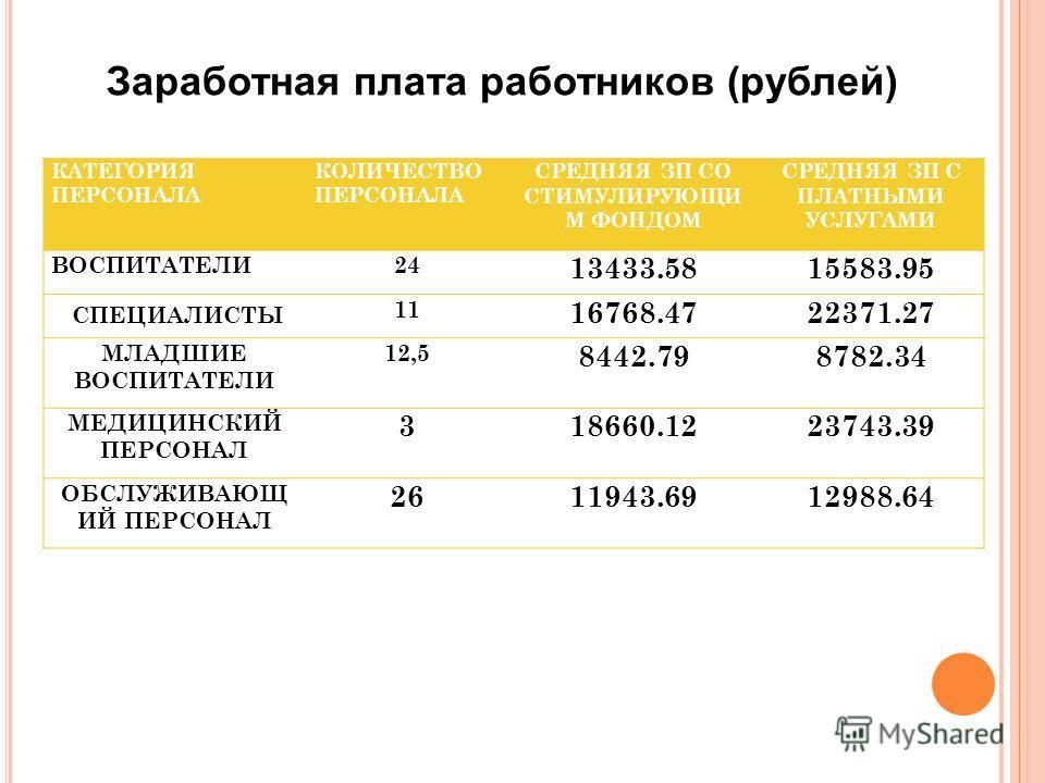 Заработная плата работников (рублей) КАТЕГОРИЯ ПЕРСОНАЛА КОЛИЧЕСТВО ПЕРСОНАЛА СРЕДНЯЯ ЗП СО СТИМУЛИРУЮЩИ М ФОНДОМ СРЕДНЯЯ ЗП С ПЛАТНЫМИ УСЛУГАМИ ВОСПИТАТЕЛИ24 13433.5815583.95 СПЕЦИАЛИСТЫ 11 16768.4722371.27 МЛАДШИЕ ВОСПИТАТЕЛИ 12,5 8442.798782.34 МЕ