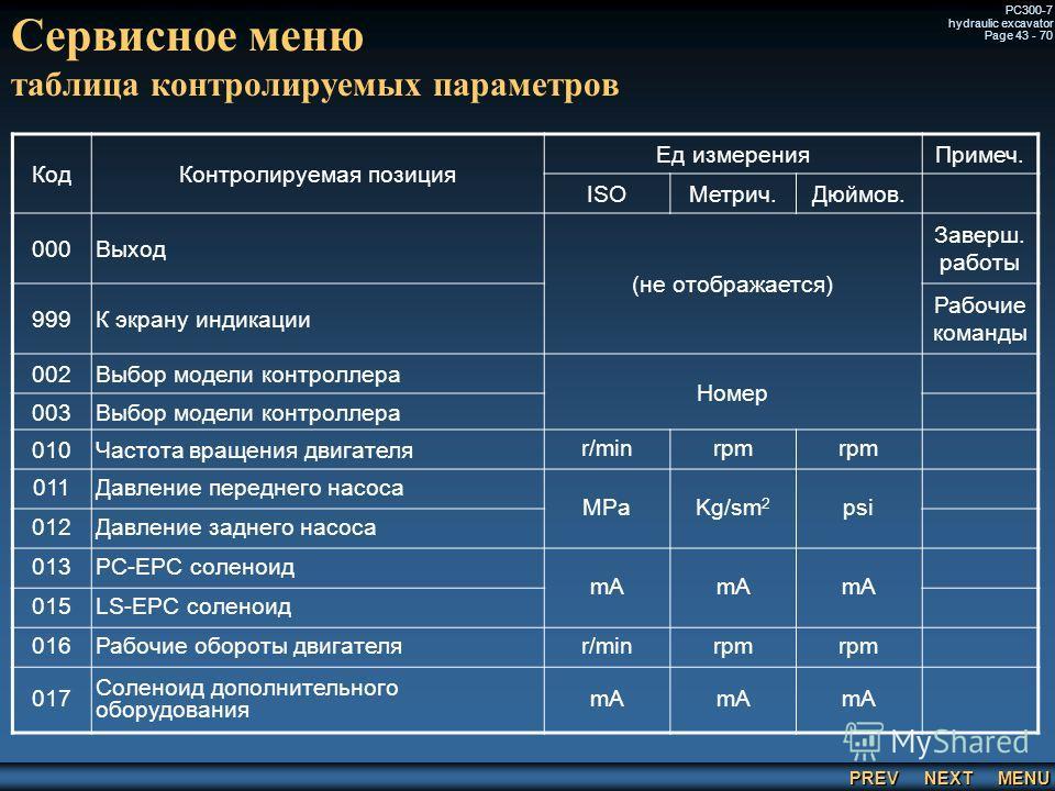 PREV NEXT MENU PC300-7 hydraulic excavator Page 43 - 70 Сервисное меню таблица контролируемых параметров КодКонтролируемая позиция Ед измеренияПримеч. ISOМетрич.Дюймов. 000Выход (не отображается) Заверш. работы 999К экрану индикации Рабочие команды 0