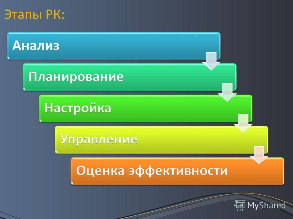 Анализ Этапы РК:
