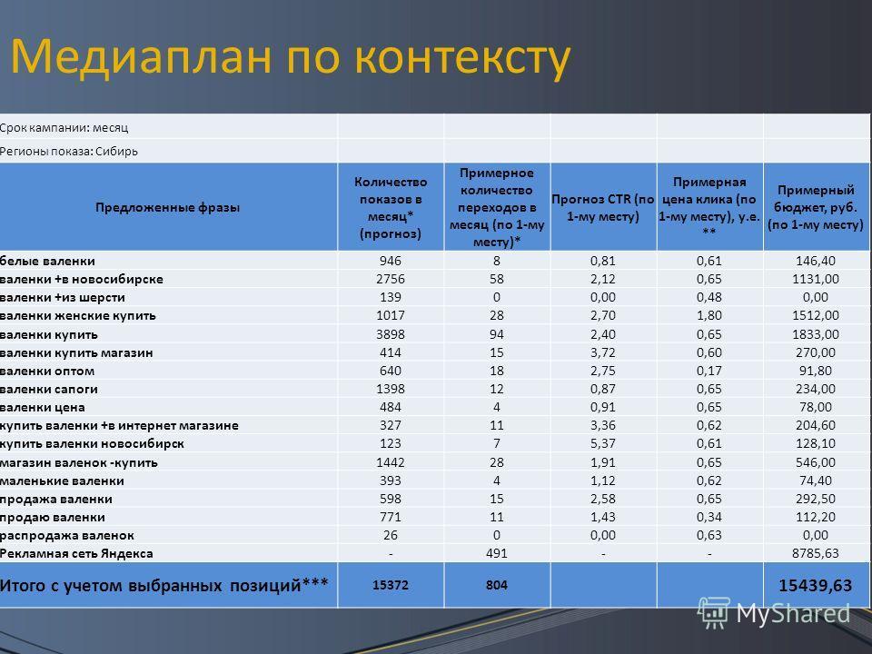 Медиаплан по контексту Срок кампании: месяц Регионы показа: Сибирь Предложенные фразы Количество показов в месяц* (прогноз) Примерное количество переходов в месяц (по 1-му месту)* Прогноз CTR (по 1-му месту) Примерная цена клика (по 1-му месту), у.е.