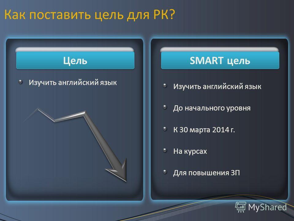 Как поставить цель для РК? Цель SMART цель Изучить английский язык До начального уровня К 30 марта 2014 г. На курсах Для повышения ЗП