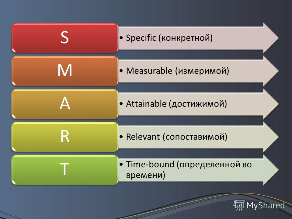 Specific (конкретной) S Measurable (измеримой) M Attainable (достижимой) A Relevant (сопоставимой) R Time-bound (определенной во времени) T