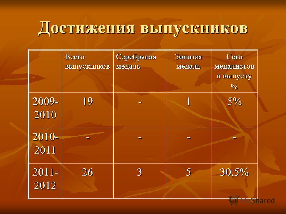 Достижения выпускников Всего выпускников Серебряная медаль Золотая медаль Сего медалистов к выпуску % 2009- 2010 19-15% 2010- 2011 ---- 2011- 2012 263530,5%