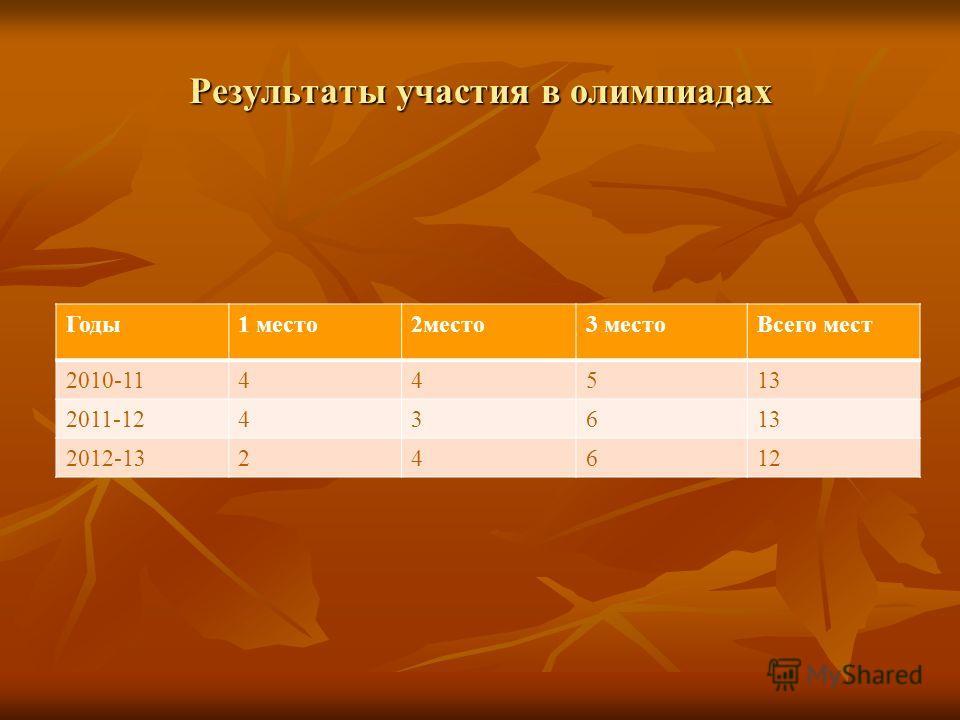 Результаты участия в олимпиадах Годы1 место2место3 местоВсего мест 2010-1144513 2011-1243613 2012-1324612