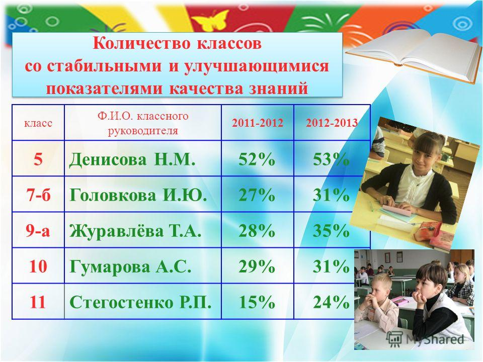 Количество классов со стабильными и улучшающимися показателями качества знаний класс Ф.И.О. классного руководителя 2011-20122012-2013 5Денисова Н.М.52%53% 7-бГоловкова И.Ю.27%31% 9-аЖуравлёва Т.А.28%35% 10Гумарова А.С.29%31% 11Стегостенко Р.П.15%24%
