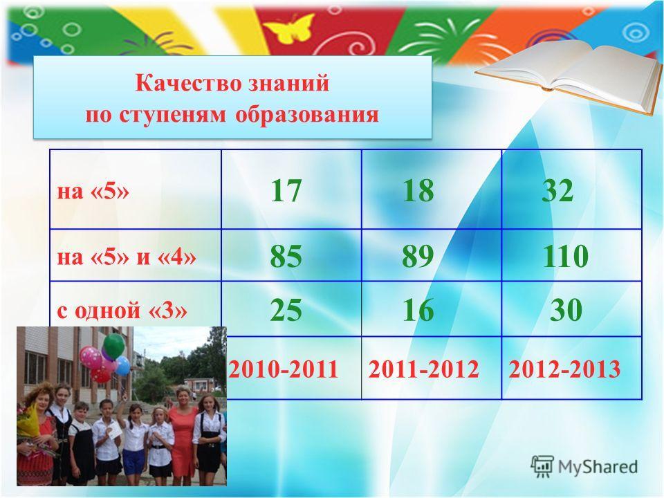 Качество знаний по ступеням образования на «5» 17 18 32 на «5» и «4» 85 89 110 с одной «3» 25 16 30 2010-20112011-20122012-2013
