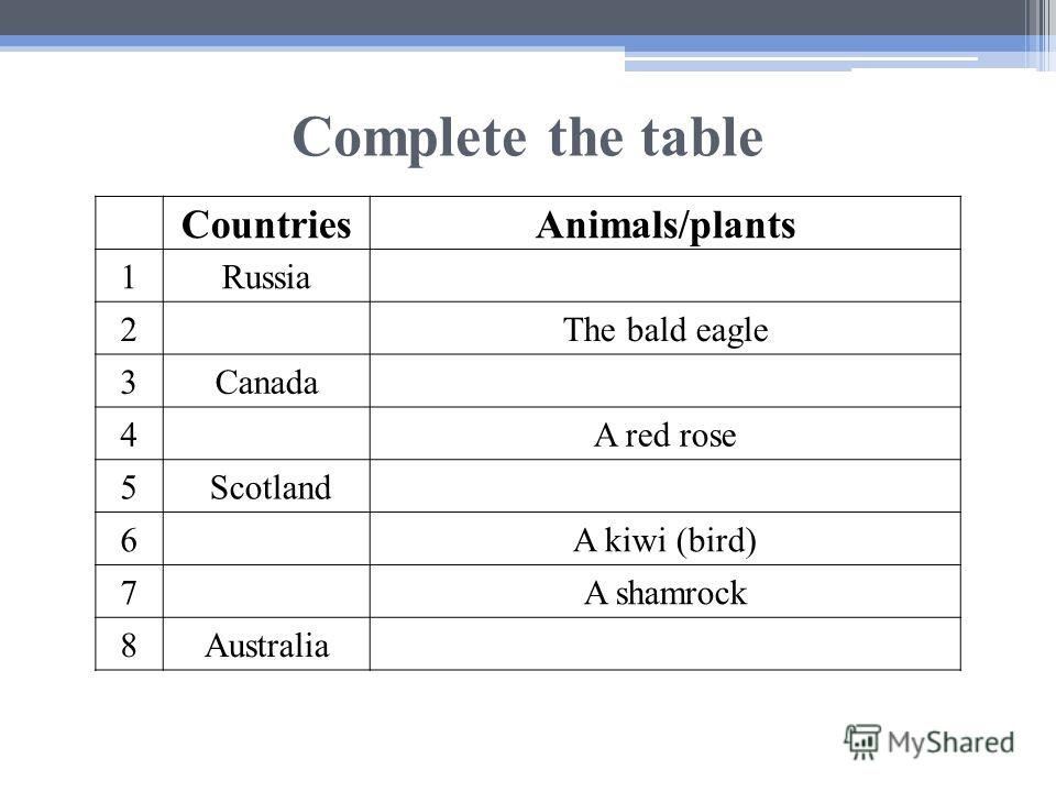 Complete the table CountriesAnimals/plants 1Russia 2The bald eagle 3Canada 4A red rose 5 Scotland 6A kiwi (bird) 7A shamrock 8Australia