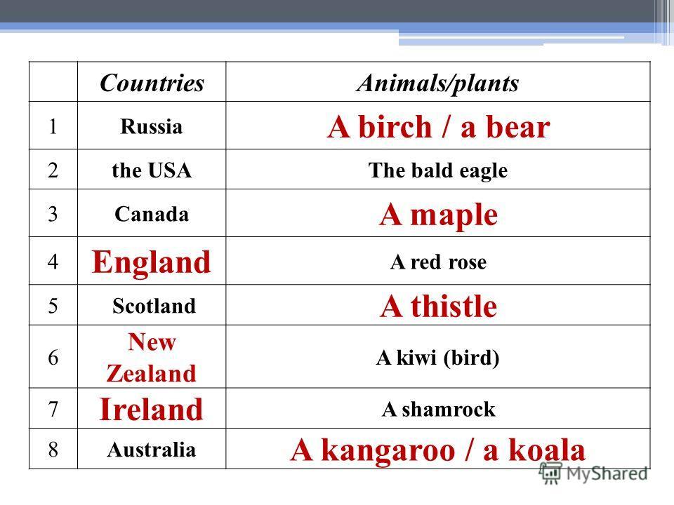 CountriesAnimals/plants 1Russia A birch / a bear 2the USAThe bald eagle 3Canada A maple 4 England A red rose 5 Scotland A thistle 6 New Zealand A kiwi (bird) 7 Ireland A shamrock 8Australia A kangaroo / a koala