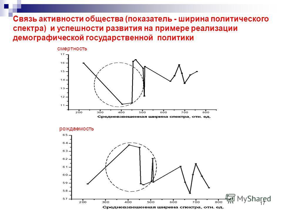 17 смертность рождаемость Связь активности общества (показатель - ширина политического спектра) и успешности развития на примере реализации демографической государственной политики