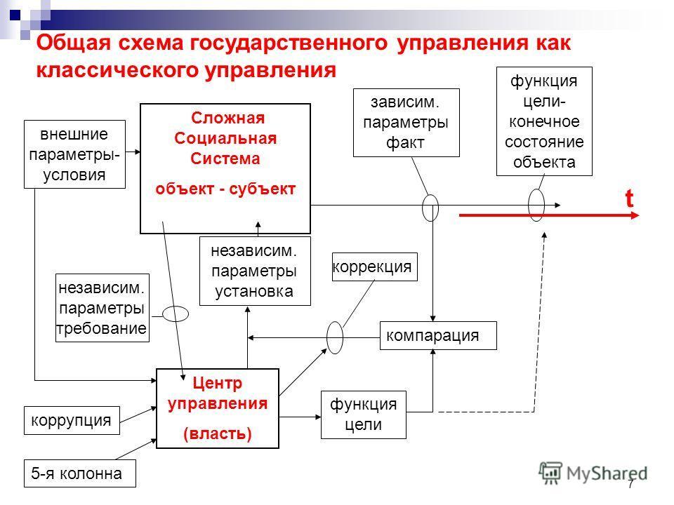 7 Сложная Социальная Система объект - субъект Центр управления (власть) независим. параметры требование функция цели- конечное состояние объекта зависим. параметры факт независим. параметры установка компарация функция цели коррекция Общая схема госу
