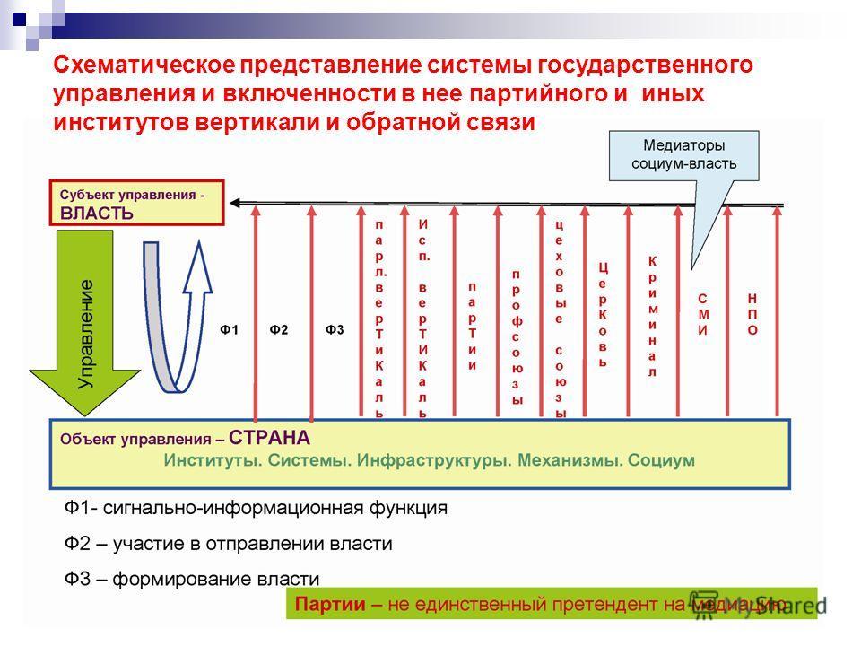 8 Схематическое представление системы государственного управления и включенности в нее партийного и иных институтов вертикали и обратной связи