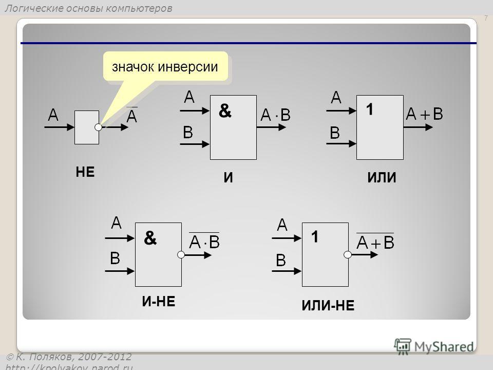 Логические основы компьютеров К. Поляков, 2007-2012 http://kpolyakov.narod.ru 7 & 11 & НЕ ИИЛИ ИЛИ-НЕ И-НЕ значок инверсии