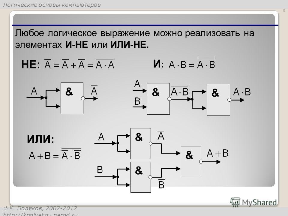 Логические основы компьютеров К. Поляков, 2007-2012 http://kpolyakov.narod.ru 8 Любое логическое выражение можно реализовать на элементах И-НЕ или ИЛИ-НЕ. & И:И: НЕ: & & ИЛИ: & & &