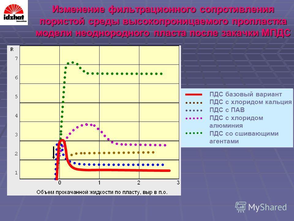 Изменение фильтрационного сопротивления пористой среды высокопроницаемого пропластка модели неоднородного пласта после закачки МПДС ПДС базовый вариант ПДС с хлоридом кальция ПДС с ПАВ ПДС с хлоридом алюминия ПДС со сшивающими агентами