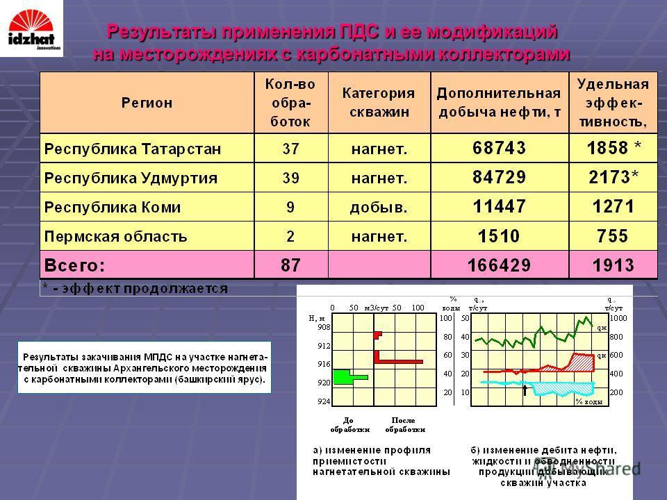 Результаты применения ПДС и ее модификаций на месторождениях с карбонатными коллекторами