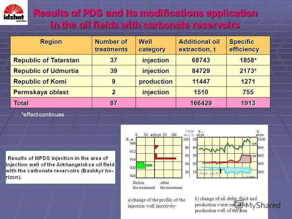Results of PDS and its modifications application in the oil fields with carbonate reservoirs Region Number of treatments Well category Additional oil extraction, t Specific efficiency Republic of Tatarstan 37injection687431858* Republic of Udmurtia 3