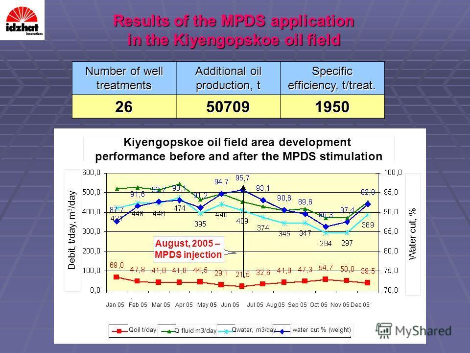 Results of the MPDS application in the Kiyengopskoe oil field Number of well treatments Additional oil production, t Specific efficiency, t/treat. 26507091950 Jan 05 Feb 05 Mar 05 Apr 05 May 05 Jun 05 Jul 05 Aug 05 Sep 05 Oct 05 Nov 05 Dec 05 Kiyengo