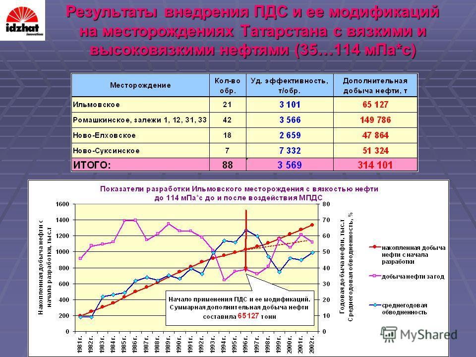 Результаты внедрения ПДС и ее модификаций на месторождениях Татарстана с вязкими и высоковязкими нефтями (35…114 мПа*с)