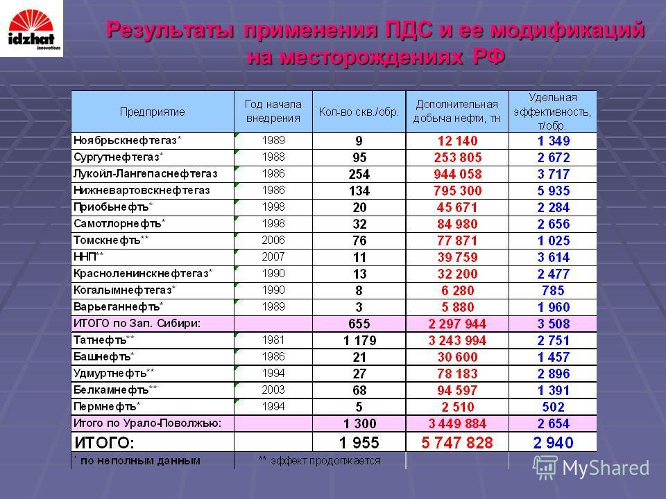 Результаты применения ПДС и ее модификаций на месторождениях РФ