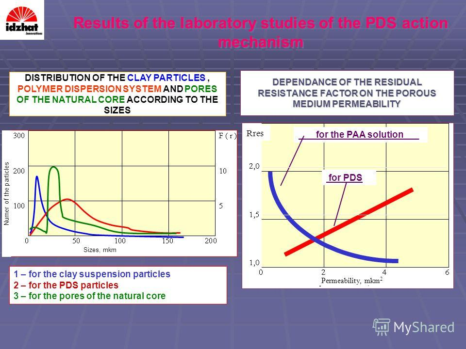 DEPENDANCE OF THE RESIDUAL RESISTANCE FACTOR ON THE POROUS MEDIUM PERMEABILITY for the PAA solution___ for PDS 1 – for the clay suspension particles 2 – for the PDS particles 3 – for the pores of the natural core DISTRIBUTION OF THE CLAY PARTICLES, P