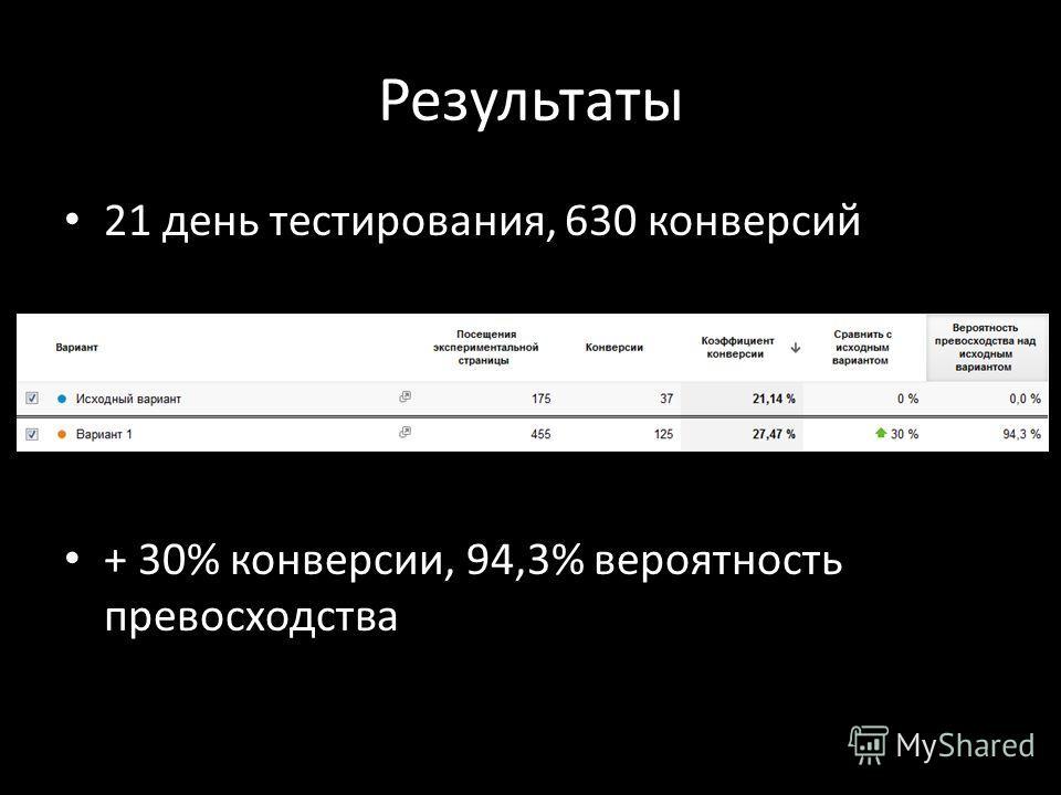 Результаты 21 день тестирования, 630 конверсий + 30% конверсии, 94,3% вероятность превосходства