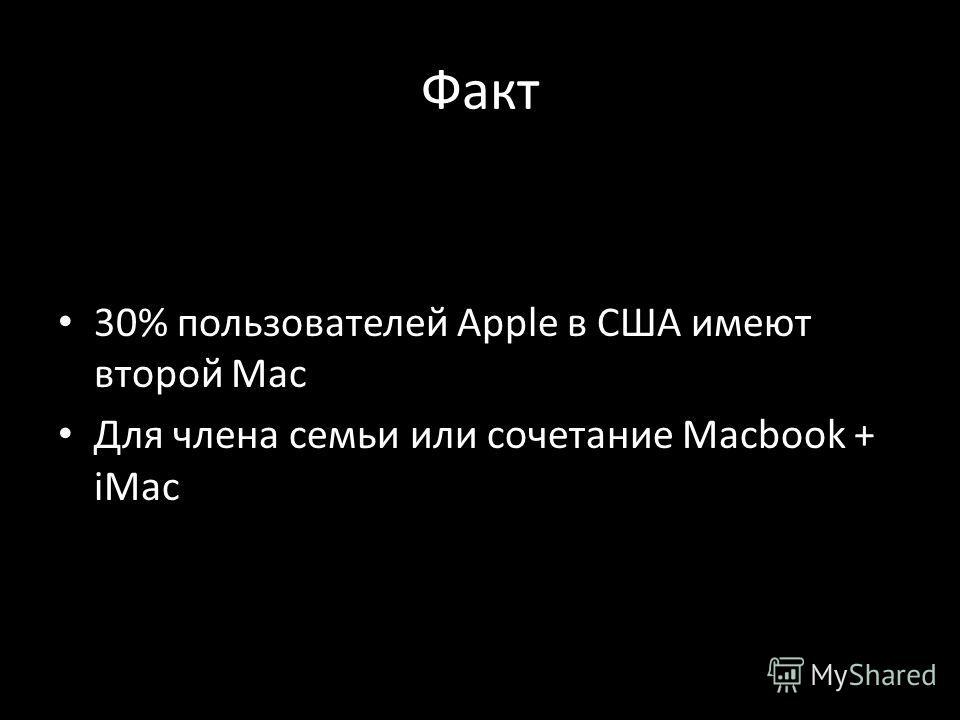 Факт 30% пользователей Apple в США имеют второй Mac Для члена семьи или сочетание Macbook + iMac
