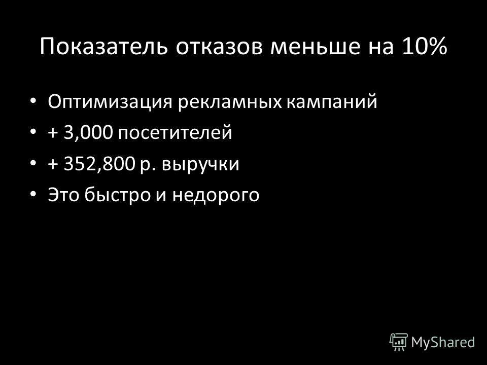 Показатель отказов меньше на 10% Оптимизация рекламных кампаний + 3,000 посетителей + 352,800 р. выручки Это быстро и недорого