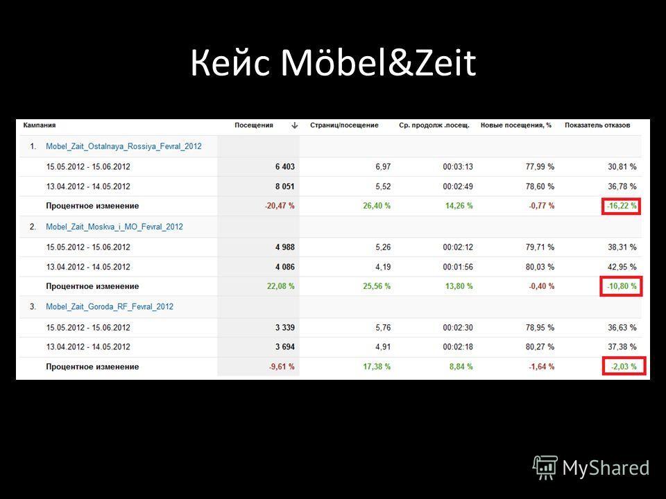Кейс Möbel&Zeit
