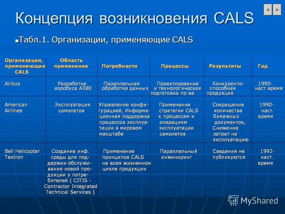 Концепция возникновения CALS Табл.1. Организации, применяющие CALS Табл.1. Организации, применяющие CALS