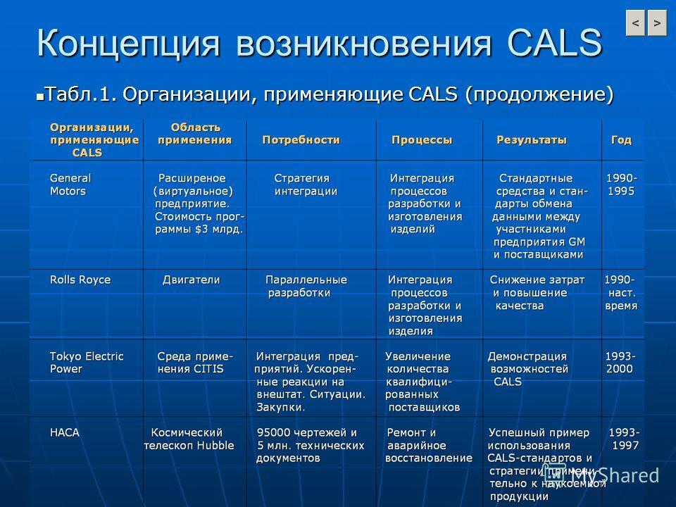 Концепция возникновения CALS Табл.1. Организации, применяющие CALS (продолжение) Табл.1. Организации, применяющие CALS (продолжение)