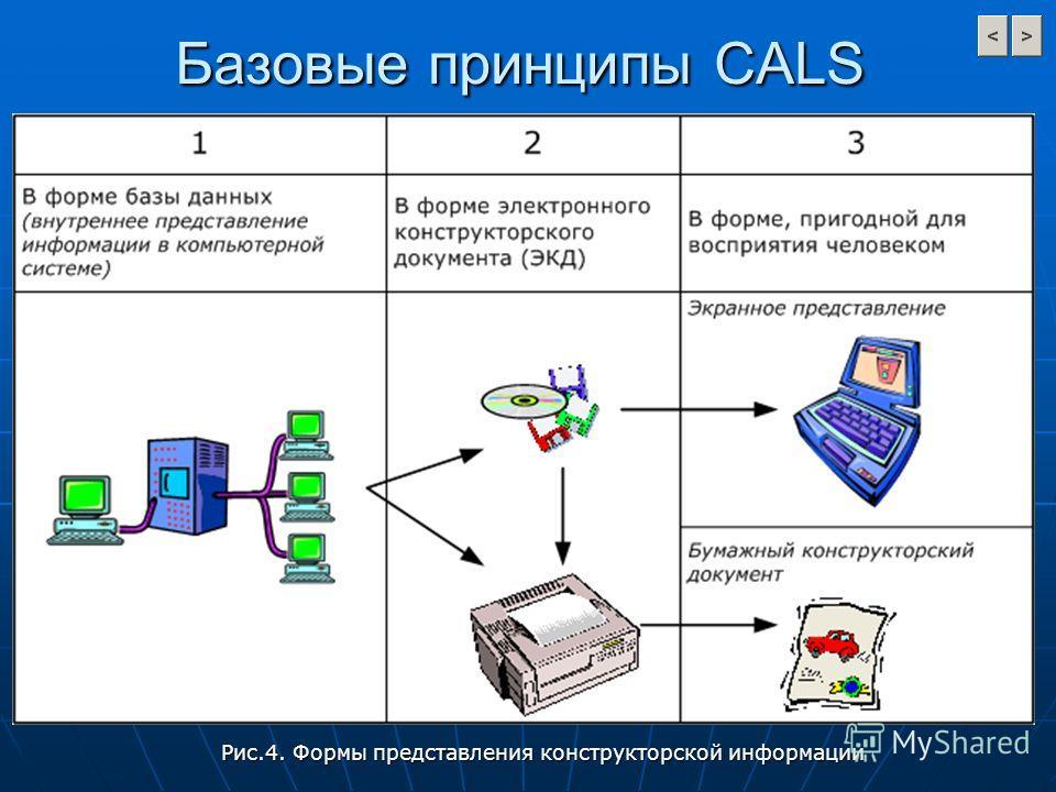 Рис.4. Формы представления конструкторской информации Базовые принципы CALS
