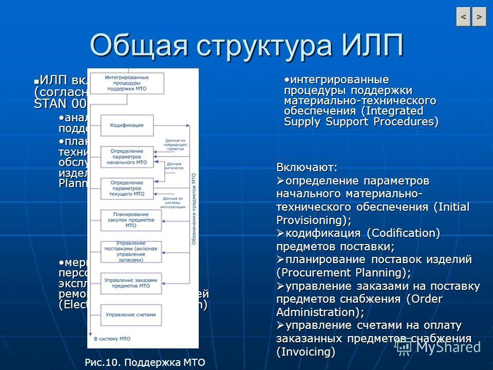Общая структура ИЛП ИЛП включает в себя (согласно стандарту DEF STAN 0060): ИЛП включает в себя (согласно стандарту DEF STAN 0060): анализ логистической поддержкианализ логистической поддержки планирование технического обслуживания (ТО) изделия (Main