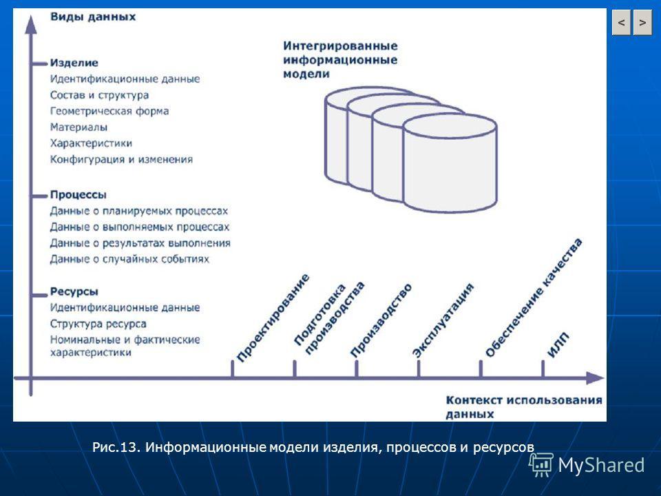 Рис.13. Информационные модели изделия, процессов и ресурсов