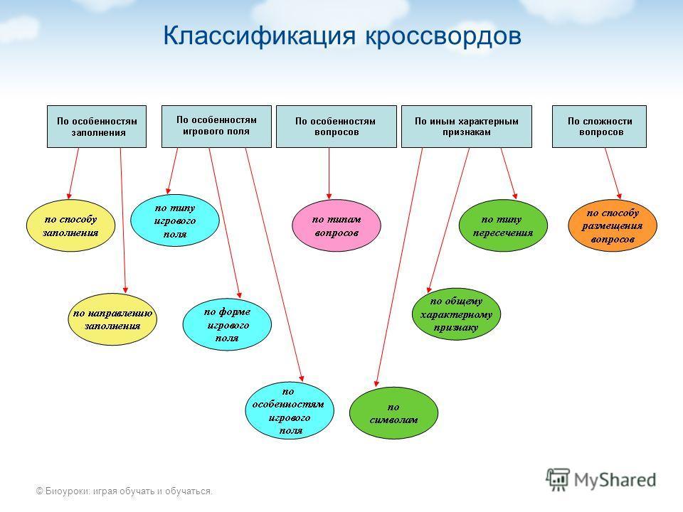 © Биоуроки: играя обучать и обучаться. Классификация кроссвордов