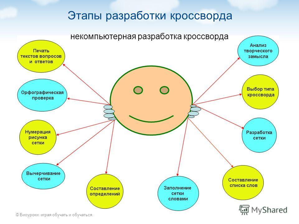 © Биоуроки: играя обучать и обучаться. Этапы разработки кроссворда некомпьютерная разработка кроссворда
