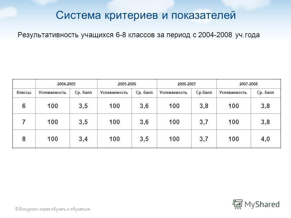 © Биоуроки: играя обучать и обучаться. Система критериев и показателей Результативность учащихся 6-8 классов за период с 2004-2008 уч.года 2004-20052005-20062006-20072007-2008 КлассыУспеваемостьСр. баллУспеваемостьСр. баллУспеваемостьСр.баллУспеваемо