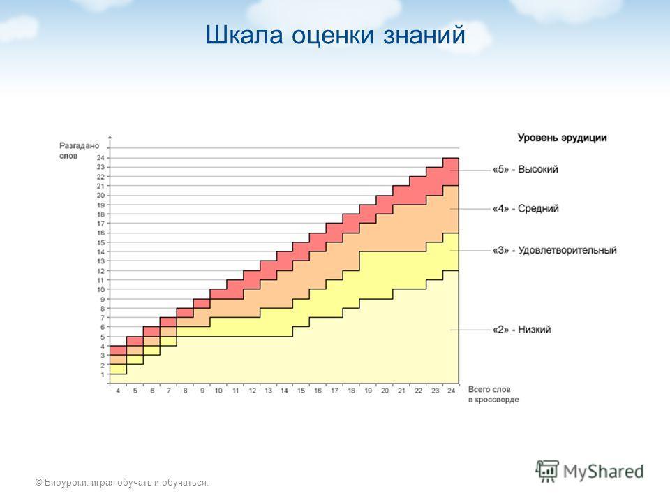 © Биоуроки: играя обучать и обучаться. Шкала оценки знаний