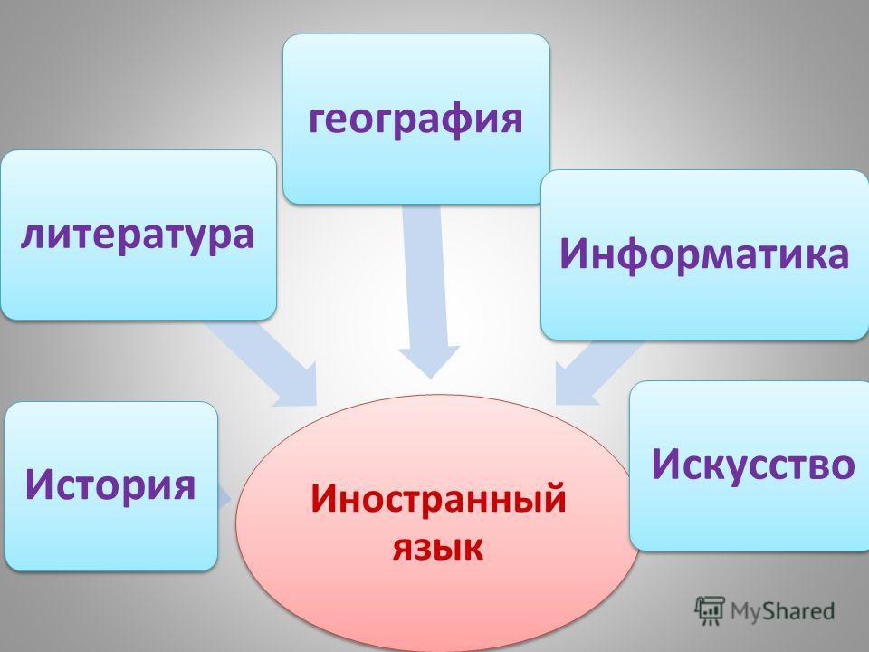 Иностранный язык географиялитератураИсторияИнформатикаИскусство