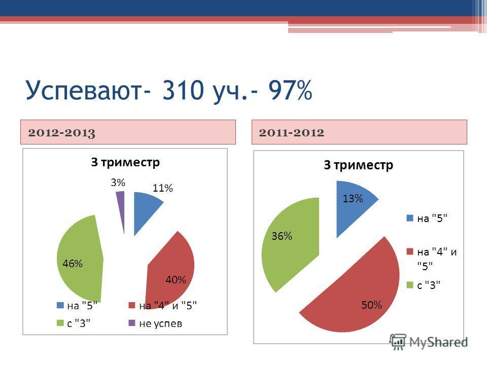 Успевают- 310 уч.- 97% 2012-20132011-2012