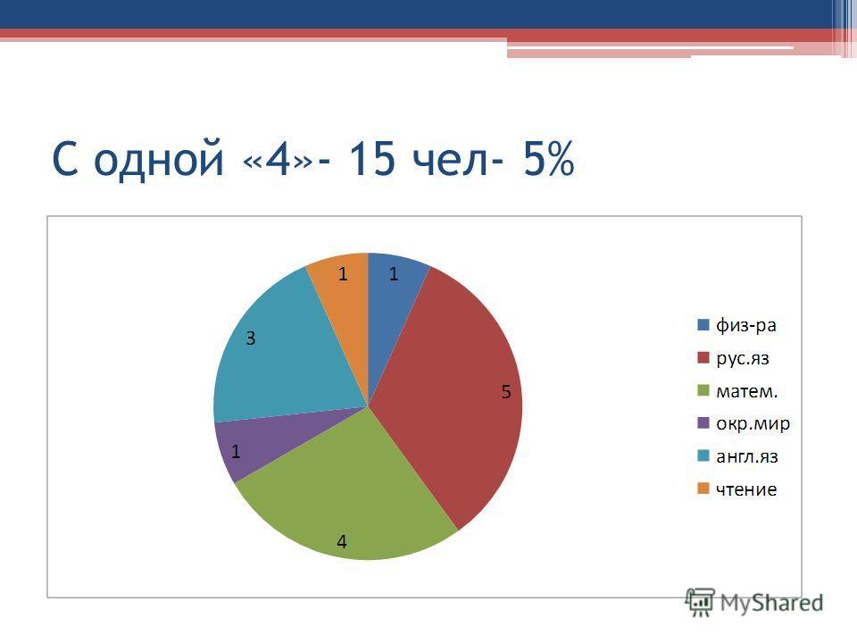 С одной «4»- 15 чел- 5%