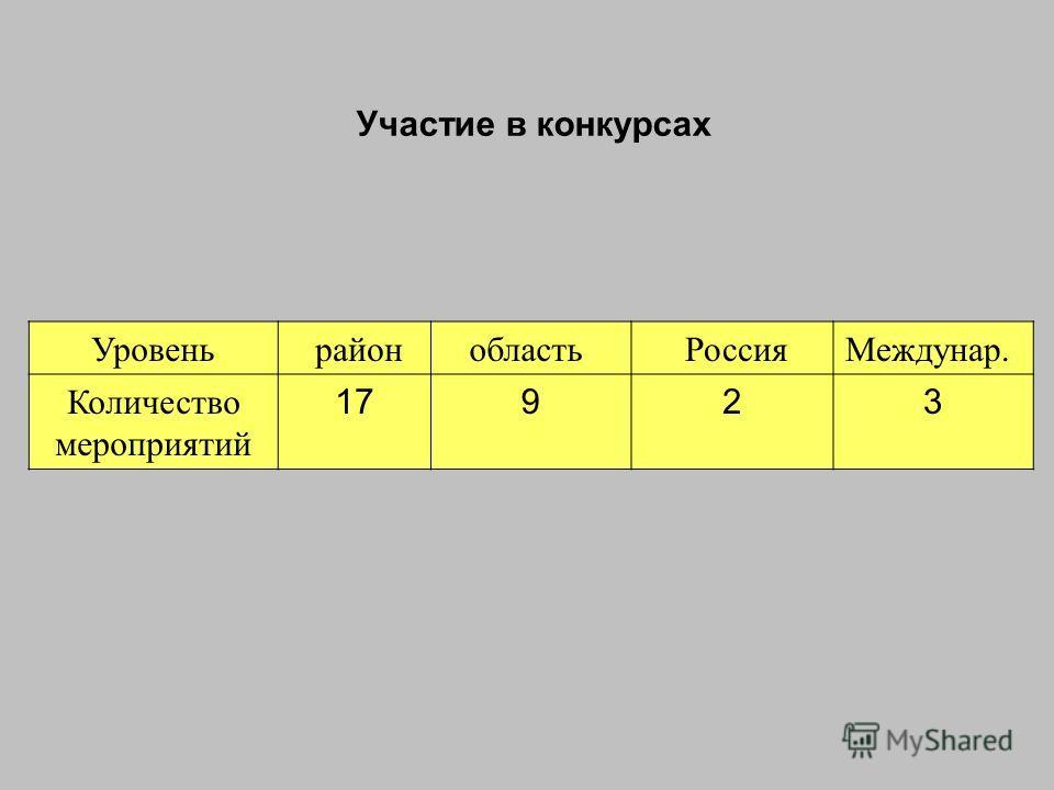 Участие в конкурсах Уровень районобласть РоссияМеждунар. Количество мероприятий 17923