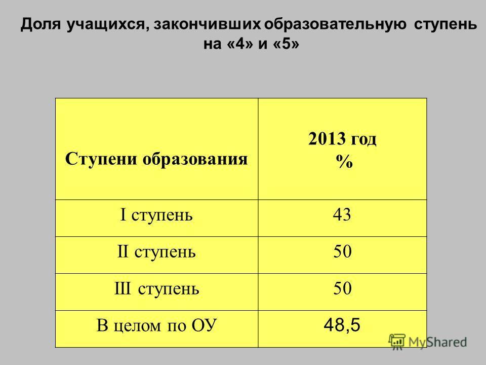 Доля учащихся, закончивших образовательную ступень на «4» и «5» Ступени образования 2013 год % I ступень43 II ступень50 III ступень50 В целом по ОУ 48,5