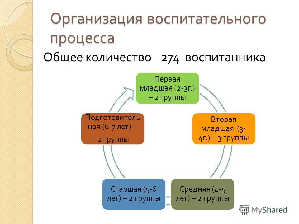 Организация воспитательного процесса Общее количество - 274 воспитанника Первая младшая (2-3 г.) – 2 группы Вторая младшая (3- 4 г.) – 3 группы Средняя (4-5 лет ) – 2 группы Старшая (5-6 лет ) – 2 группы Подготовитель ная (6-7 лет ) – 2 группы